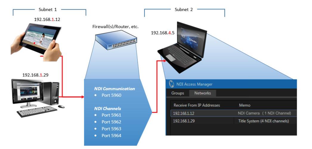 newtek ndi端口及视频数据流